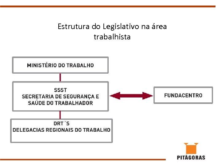 Estrutura do Legislativo na área trabalhista