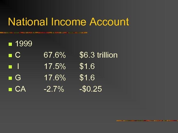 National Income Account n n n 1999 C I G CA 67. 6% 17.