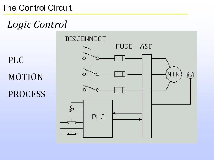 The Control Circuit Logic Control PLC MOTION PROCESS