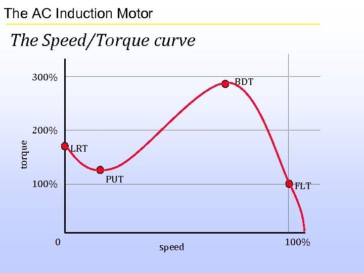 The AC Induction Motor The Speed/Torque curve 300% BDT torque 200% LRT 100% 0