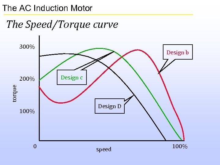 The AC Induction Motor The Speed/Torque curve 300% Design c torque 200% Design b