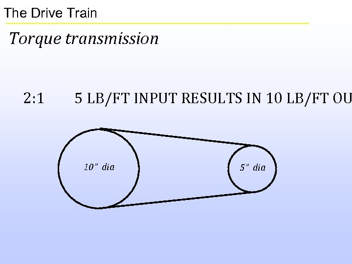 The Drive Train Torque transmission 2: 1 5 LB/FT INPUT RESULTS IN 10 LB/FT