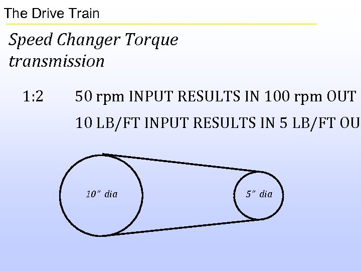 The Drive Train Speed Changer Torque transmission 1: 2 50 rpm INPUT RESULTS IN