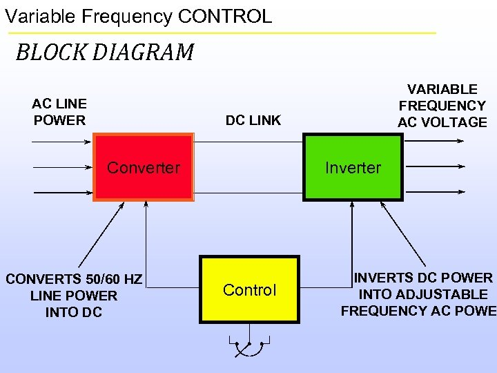 Variable Frequency CONTROL BLOCK DIAGRAM AC LINE POWER VARIABLE FREQUENCY AC VOLTAGE DC LINK