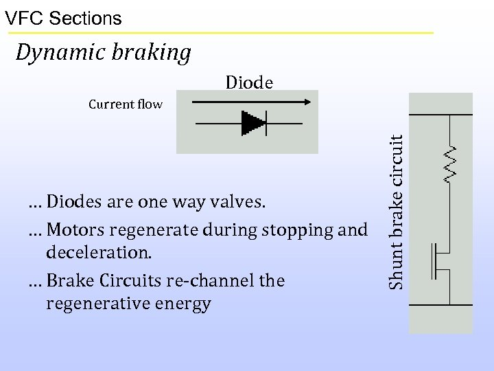 VFC Sections Dynamic braking Diode … Diodes are one way valves. … Motors regenerate