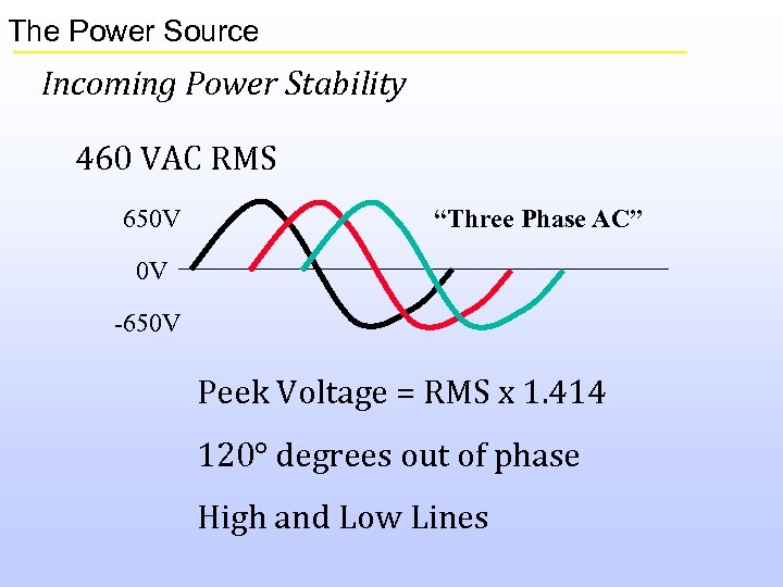 """The Power Source Incoming Power Stability 460 VAC RMS 650 V """"Three Phase AC"""""""