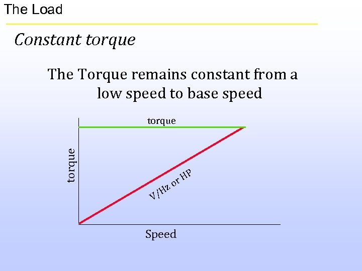 The Load Constant torque The Torque remains constant from a low speed to base
