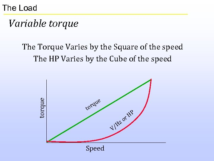 The Load Variable torque The Torque Varies by the Square of the speed The
