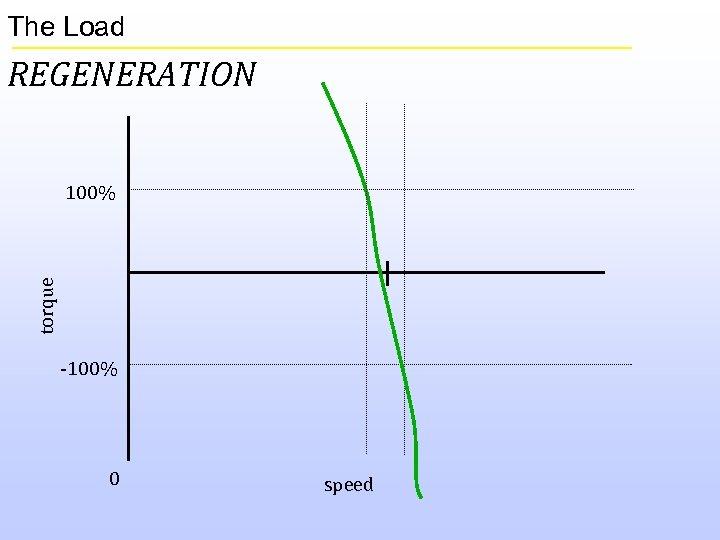 The Load REGENERATION torque 100% -100% 0 speed