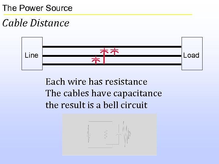 The Power Source Cable Distance Line Load Each wire has resistance The cables have