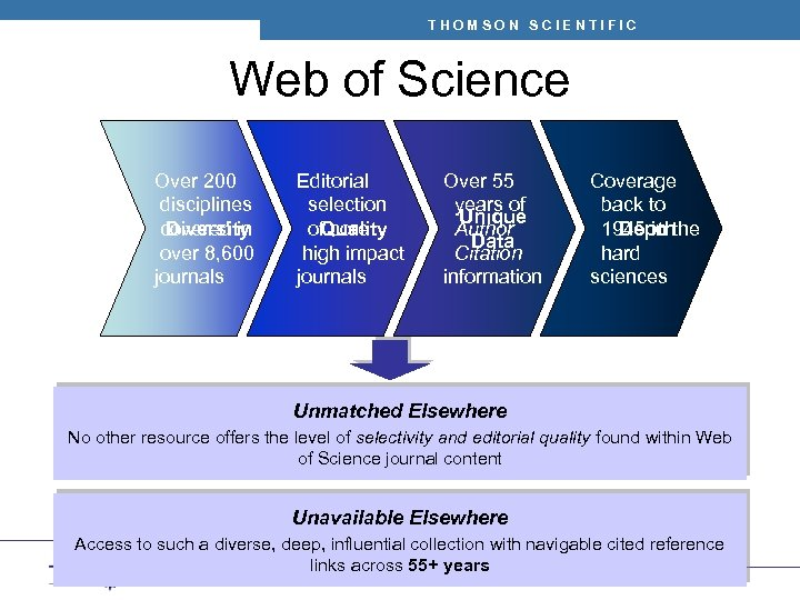 THOMSON SCIENTIFIC Web of Science Over 200 disciplines Diversity covered in over 8, 600