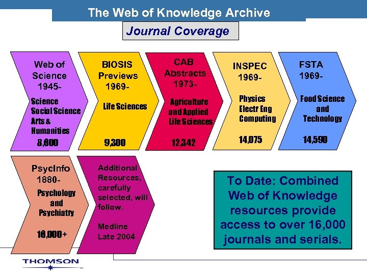 THOM ON SCIEN The Web of Knowledge. SArchive. T I F I C Journal