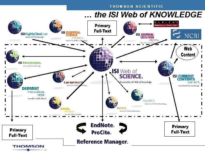 THOMSON SCIENTIFIC … the ISI Web of KNOWLEDGE
