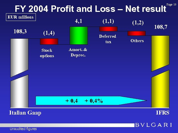 FY 2004 Profit and Loss – Net result EUR millions 4, 1 108, 3