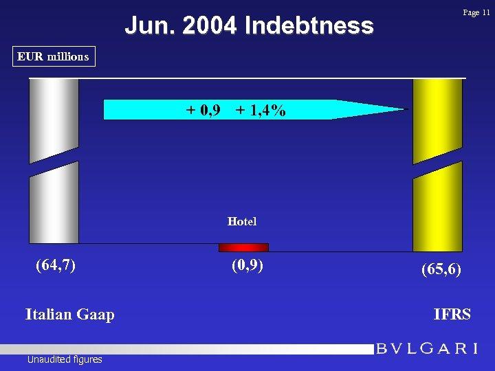 Page 11 Jun. 2004 Indebtness EUR millions + 0, 9 + 1, 4% (64,