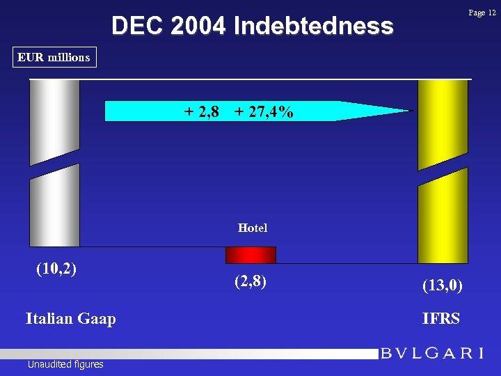 Page 12 DEC 2004 Indebtedness EUR millions + 2, 8 + 27, 4% (10,
