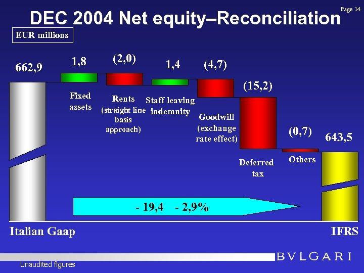 Page 14 DEC 2004 Net equity–Reconciliation EUR millions 662, 9 1, 8 Fixed assets