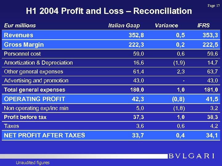 H 1 2004 Profit and Loss – Reconciliation Eur millions Italian Gaap Variance Page