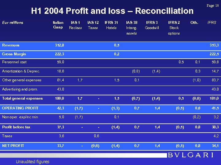 Page 18 H 1 2004 Profit and loss – Reconciliation Eur millions Italian Gaap