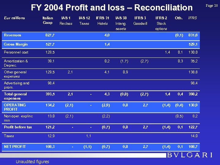 FY 2004 Profit and loss – Reconciliation Eur millions Italian Gaap IAS 1 Reclass
