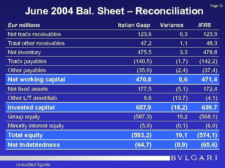 June 2004 Bal. Sheet – Reconciliation Eur millions Net trade receivables Italian Gaap Variance