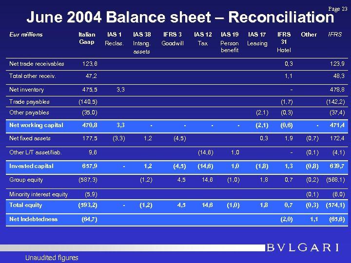Page 23 June 2004 Balance sheet – Reconciliation Eur millions Net trade receivables Total