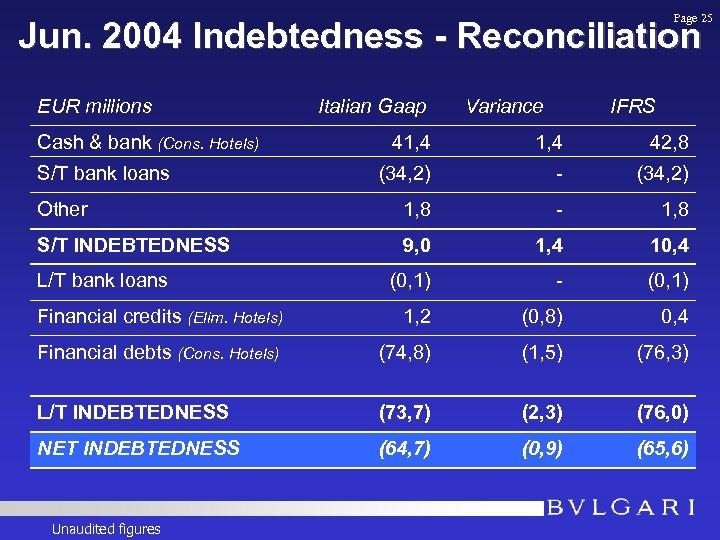 Page 25 Jun. 2004 Indebtedness - Reconciliation EUR millions Cash & bank (Cons. Hotels)