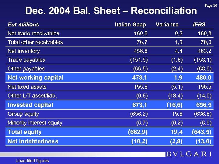 Dec. 2004 Bal. Sheet – Reconciliation Eur millions Net trade receivables Italian Gaap Variance