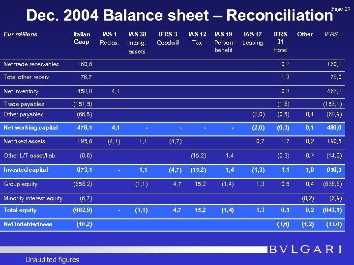 Page 27 Dec. 2004 Balance sheet – Reconciliation Eur millions Net trade receivables Italian