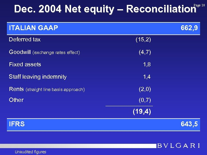 Dec. 2004 Net equity – Reconciliation Page 28 ITALIAN GAAP Deferred tax Goodwill (exchange