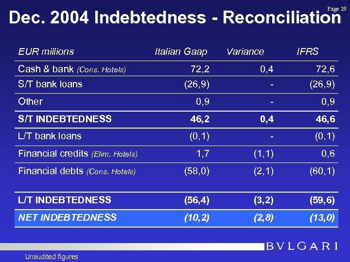 Page 29 Dec. 2004 Indebtedness - Reconciliation EUR millions Cash & bank (Cons. Hotels)