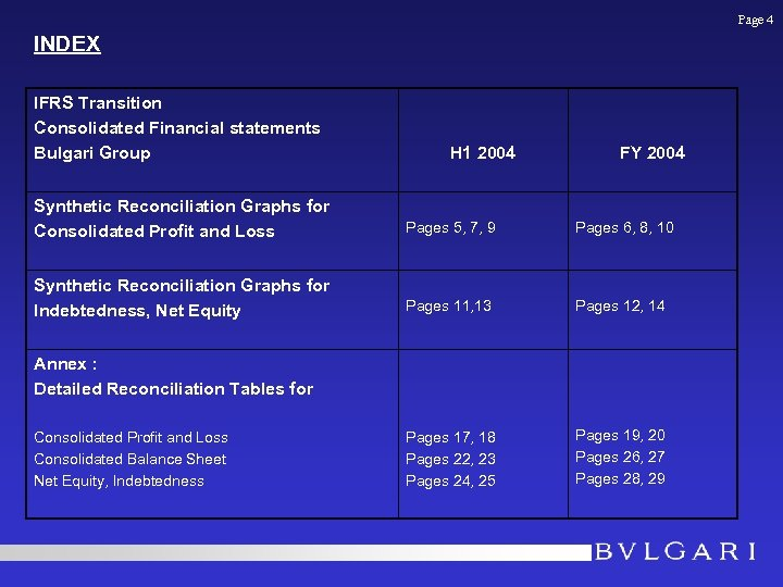 Page 4 INDEX IFRS Transition Consolidated Financial statements Bulgari Group H 1 2004 FY