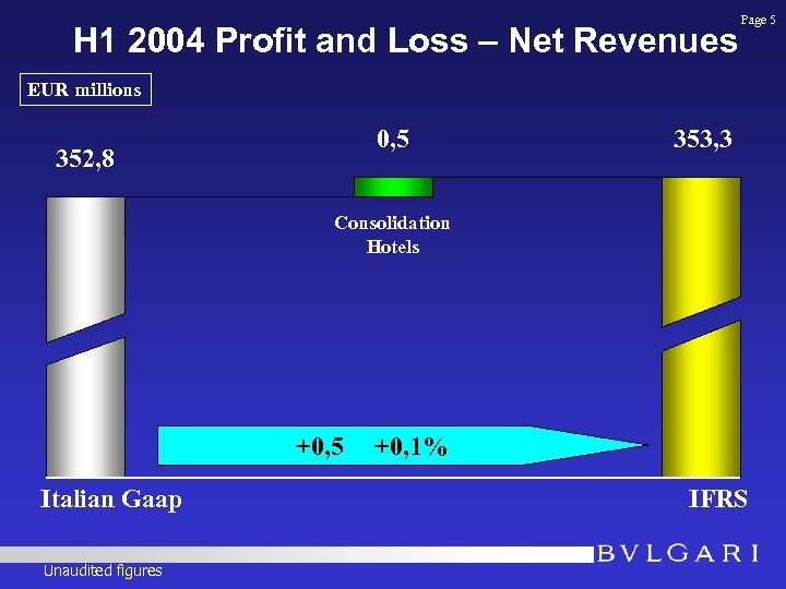 H 1 2004 Profit and Loss – Net Revenues Page 5 EUR millions 0,