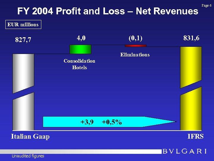FY 2004 Profit and Loss – Net Revenues Page 6 EUR millions 827, 7