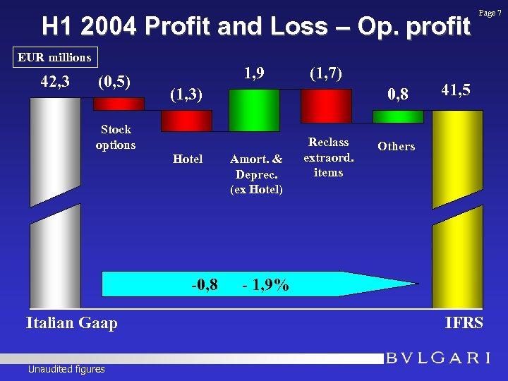 H 1 2004 Profit and Loss – Op. profit EUR millions 42, 3 (0,