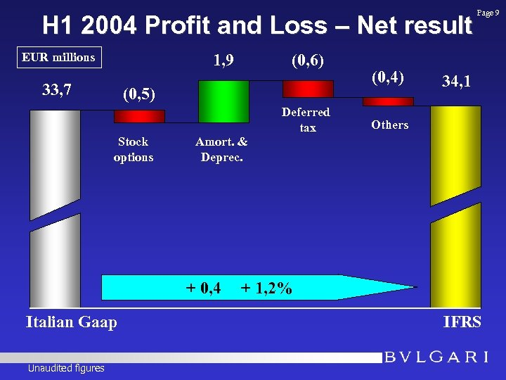 H 1 2004 Profit and Loss – Net result EUR millions 1, 9 33,