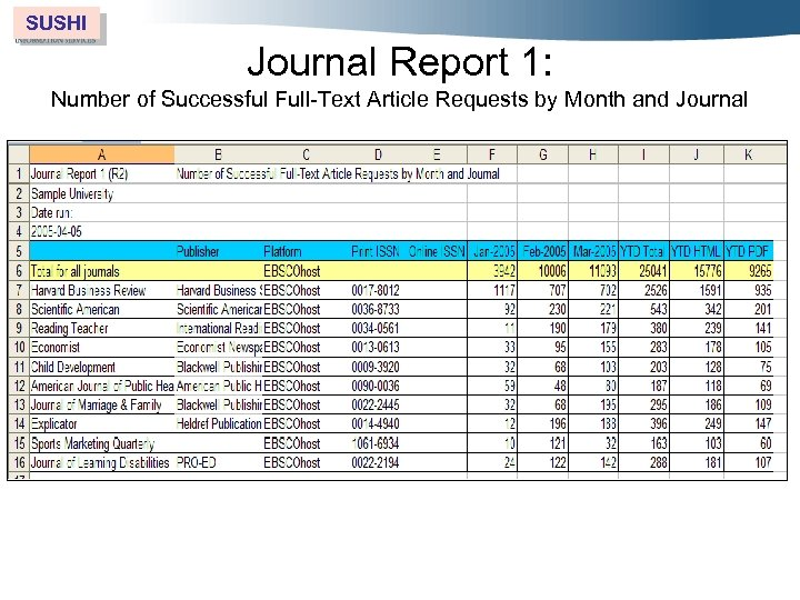 SUSHI Journal Report 1: Number of Successful Full-Text Article Requests by Month and Journal