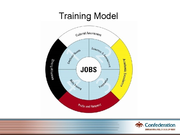 Training Model
