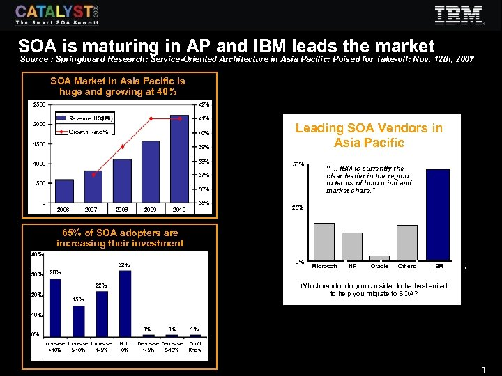 SOA is maturing in AP and IBM leads the market Source : Springboard Research: