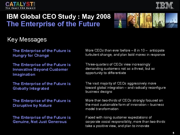 IBM Global CEO Study : May 2008 The Enterprise of the Future Key Messages