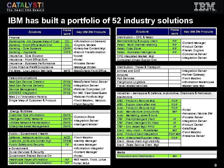 IBM has built a portfolio of 52 industry solutions Solutions Finance Banking/Ins -360 Degree