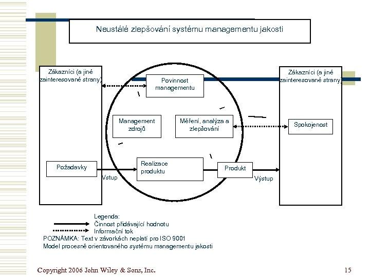 Neustálé zlepšování systému managementu jakosti Zákazníci (a jiné zainteresované strany) Povinnost managementu Management zdrojů