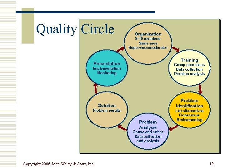 Quality Circle Organization 8 -10 members Same area Supervisor/moderator Training Presentation Implementation Monitoring Group