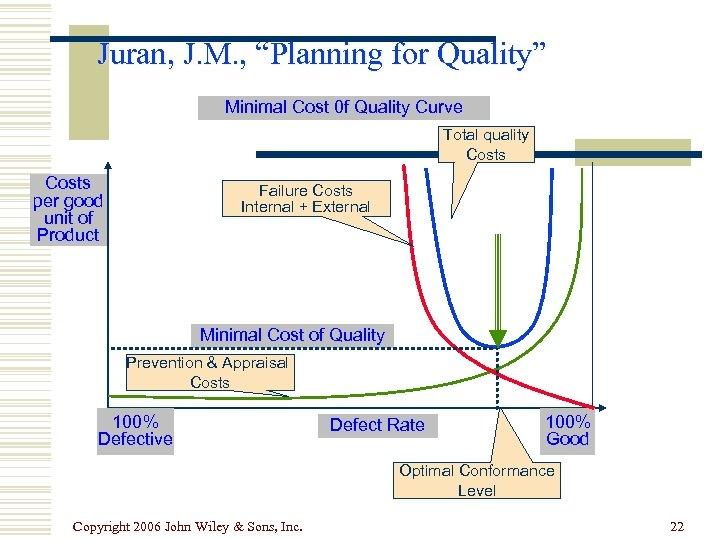"Juran, J. M. , ""Planning for Quality"" Minimal Cost 0 f Quality Curve Total"