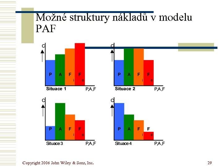 Možné struktury nákladů v modelu PAF Copyright 2006 John Wiley & Sons, Inc. 29