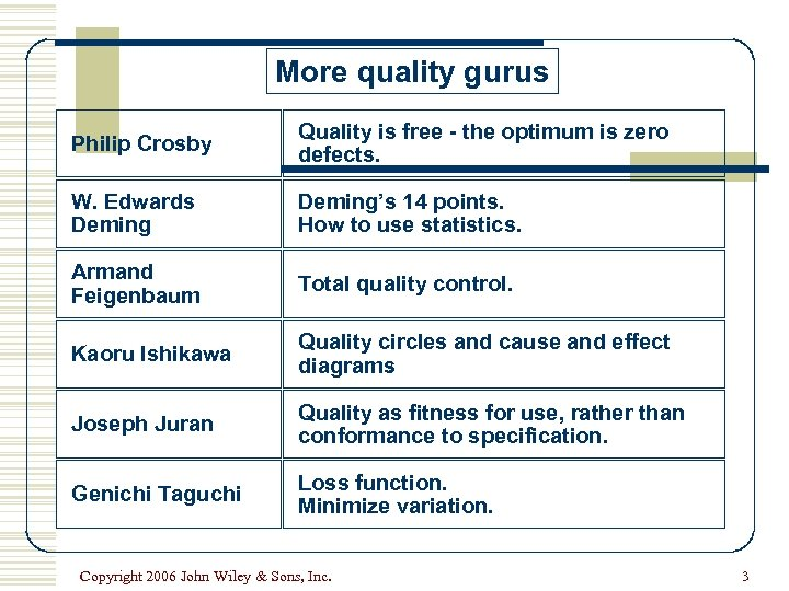 More quality gurus Philip Crosby Quality is free - the optimum is zero defects.