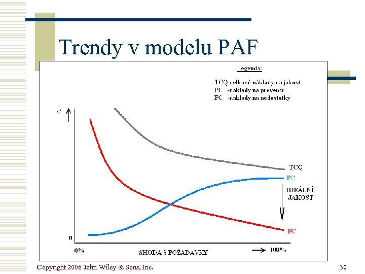 Trendy v modelu PAF Copyright 2006 John Wiley & Sons, Inc. 30