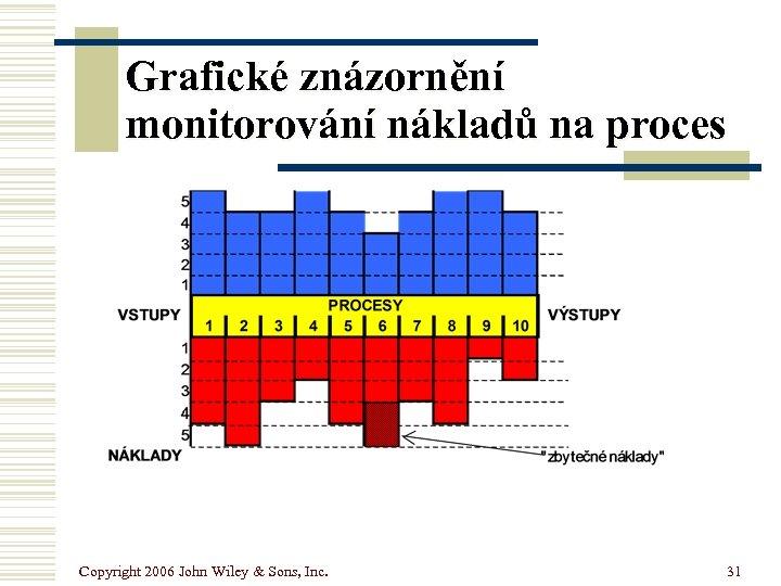 Grafické znázornění monitorování nákladů na proces Copyright 2006 John Wiley & Sons, Inc. 31