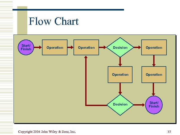 Flow Chart Start/ Finish Operation Decision Operation Decision Copyright 2006 John Wiley & Sons,