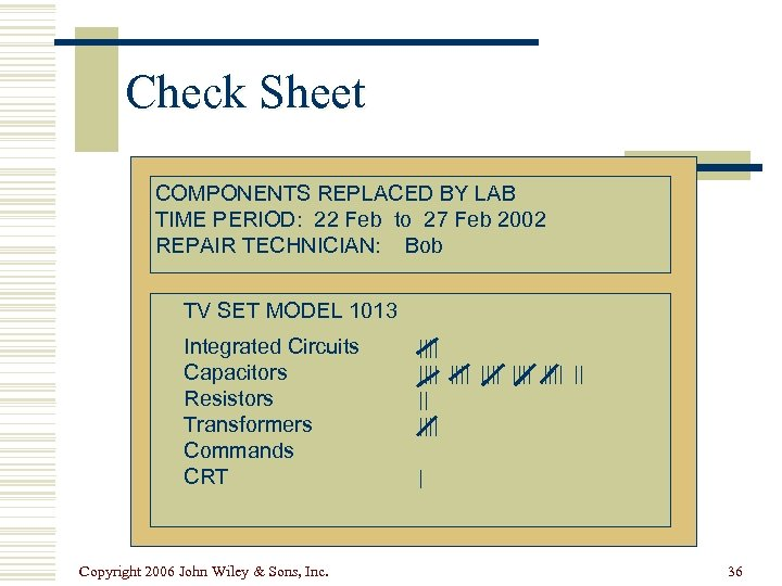 Check Sheet COMPONENTS REPLACED BY LAB TIME PERIOD: 22 Feb to 27 Feb 2002